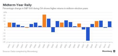 Fourth-Quarter S&P Performance