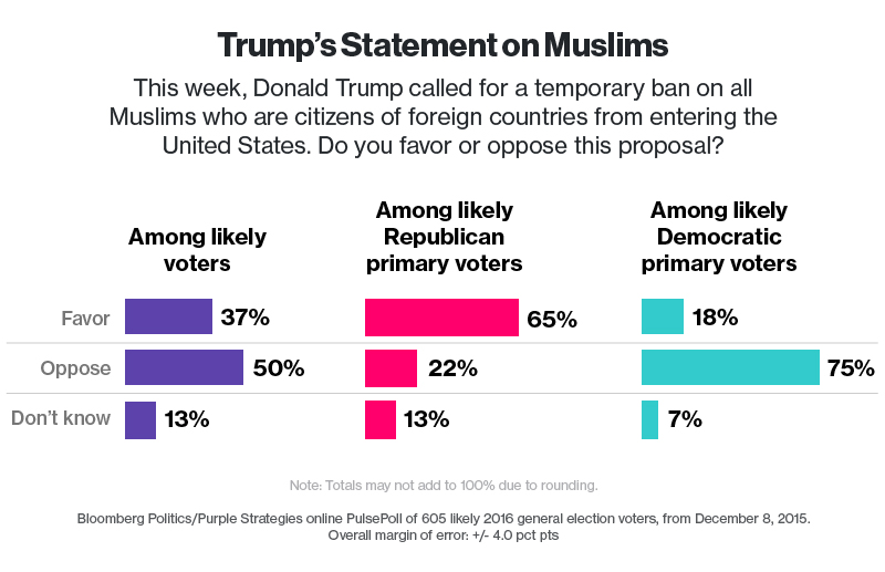 Nearly two-thirds of Republicans back Trump's call for ban on Muslim travelers