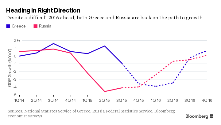 Greece-Russia GDP 2016