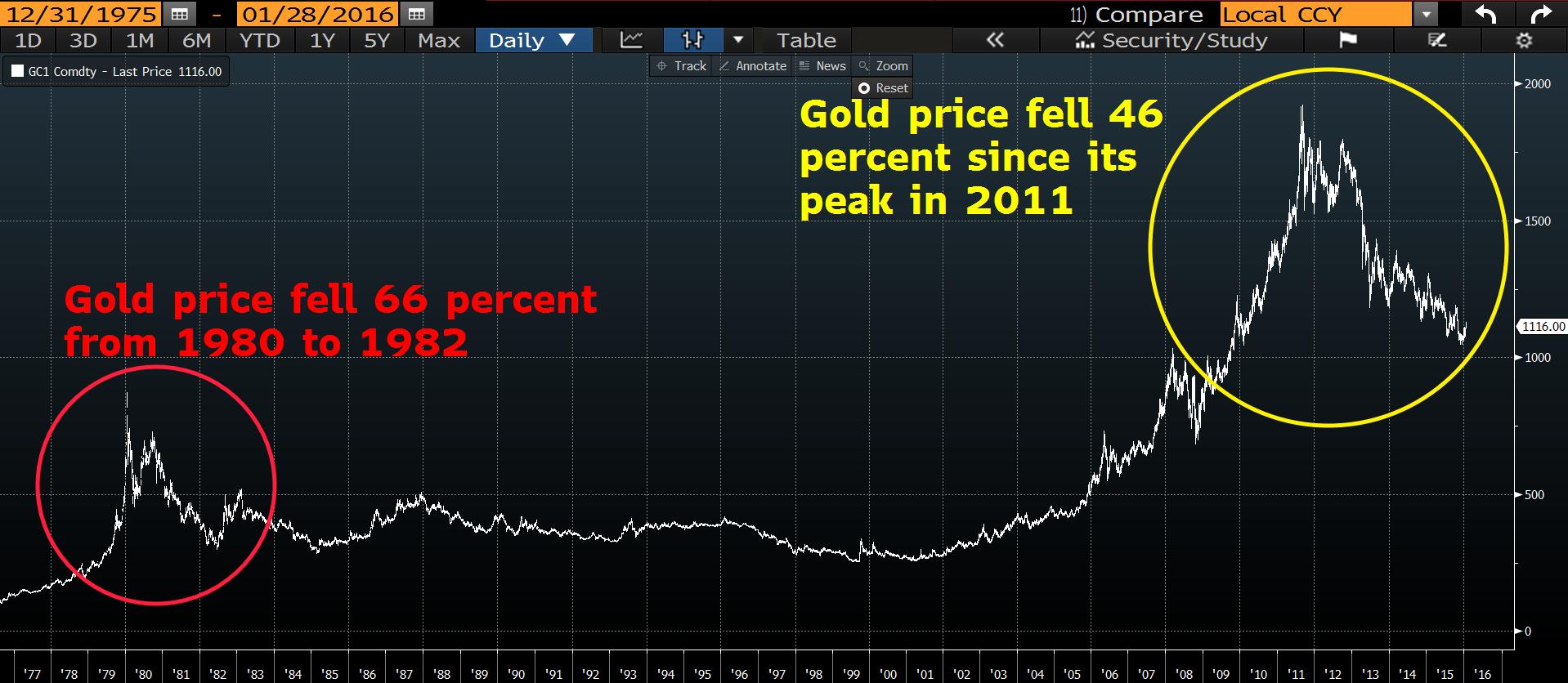 1 MW Gold chart