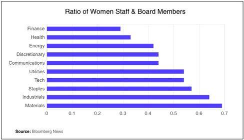 Ratio of Women Staff & Board Members