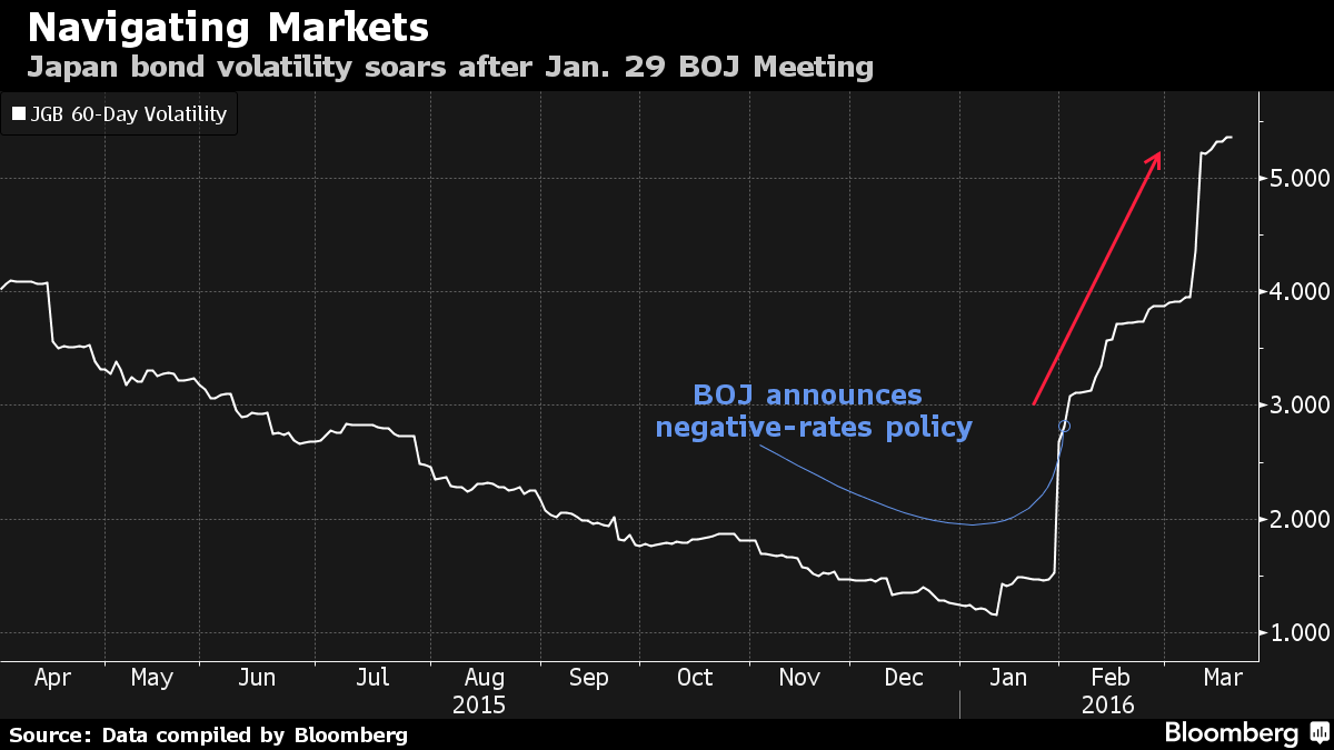 Analyst market uncategorized investors drove the yield on the benchmark 10 year japanese government bond to an unprecedented minus 0135 percent on friday below the bojs minus 01 biocorpaavc Choice Image