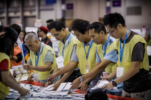 Hong Kong Pro-Democracy Parties Leading in Elections