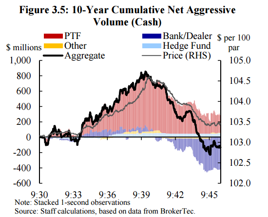 treasury flash crash report