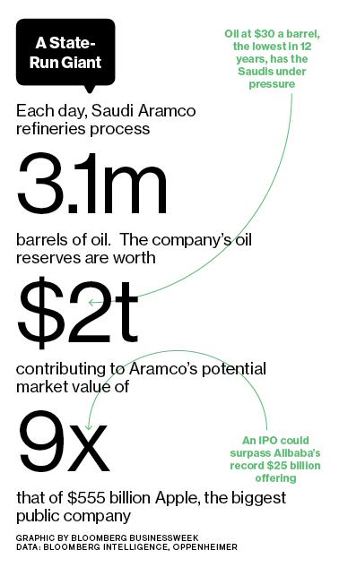 how to buy saudi aramco stock