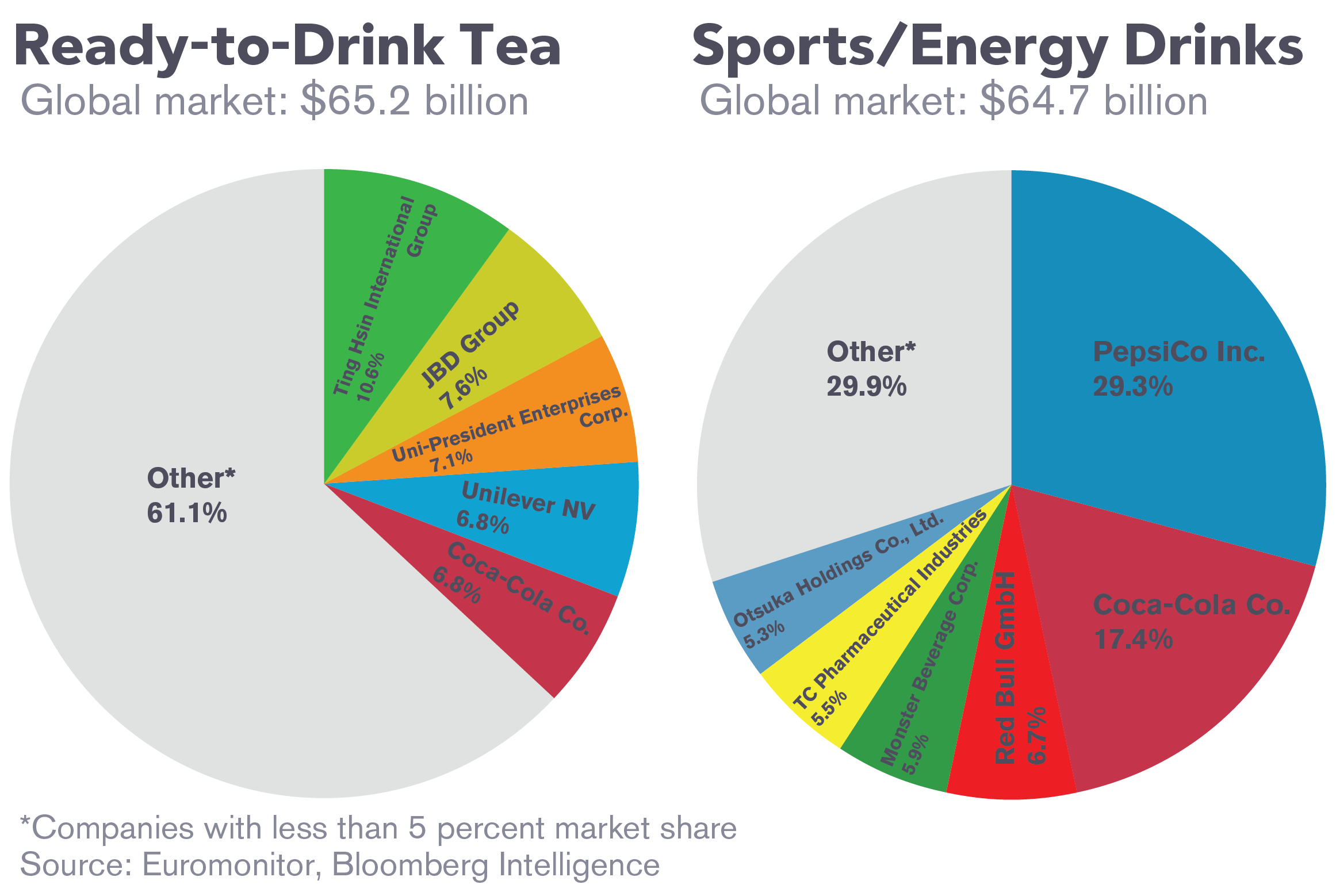 an analysis of gatorade as a brand and as a beverage product If the market would be receptive to a sports beverage product marketed towards them upon completion of the data analysis for our gatorade survey the market and holds 9% of the market share (monarch beverages) the brand is currently extending their product line.