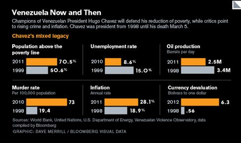 GRAPHIC: Venezuela Now and Then