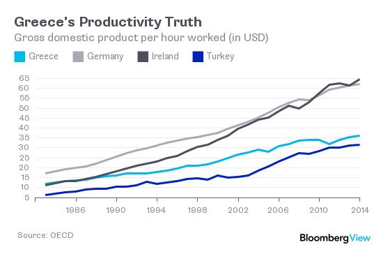 greekproductivity