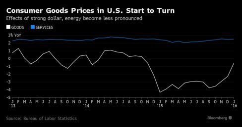 Pricing Power Making a Comeback as U.S. Economy Improves | Bloomberg Business