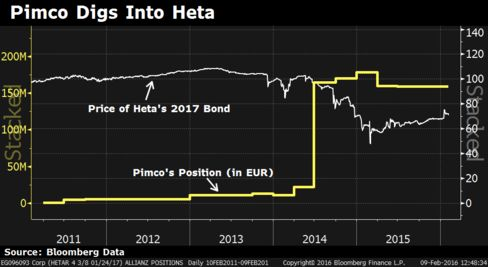 The graph shows Pimco's holdings in Heta's 2017 bond by nominal value, compared to the security's price