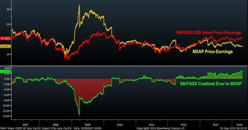 Australia Stocks Costliest to Asia