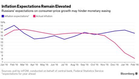 Рублю предстоит отступление