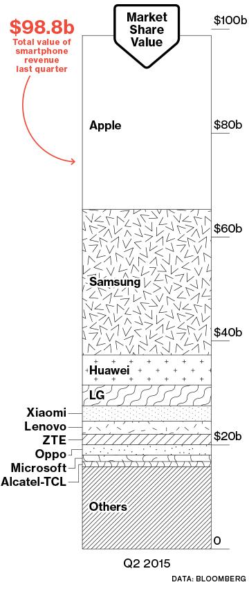 Σε ένα σύμπαν που ανήκει στην Apple γιατί οι άλλοι κατασκευαστές να προσπαθούν;