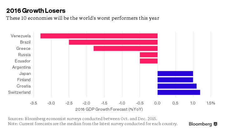 Bloomberg: Το 2016 φέρνει μόνο περισσότερη απογοήτευση