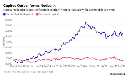 Capitec's share price has more than doubled since African Bank failed
