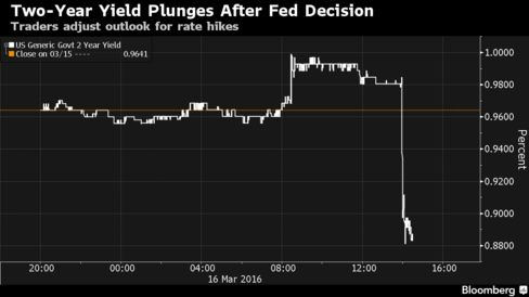 Federal Reserve statement and Janet Yellen press conference