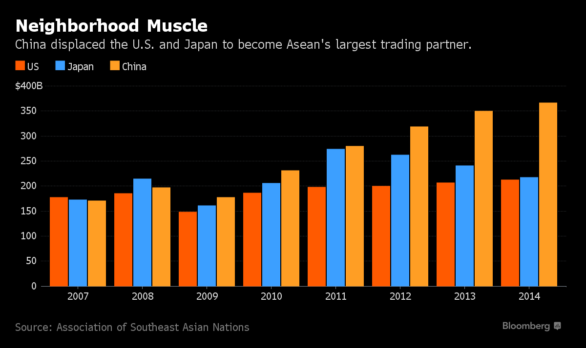 China/Asean Trading Ties Dominate