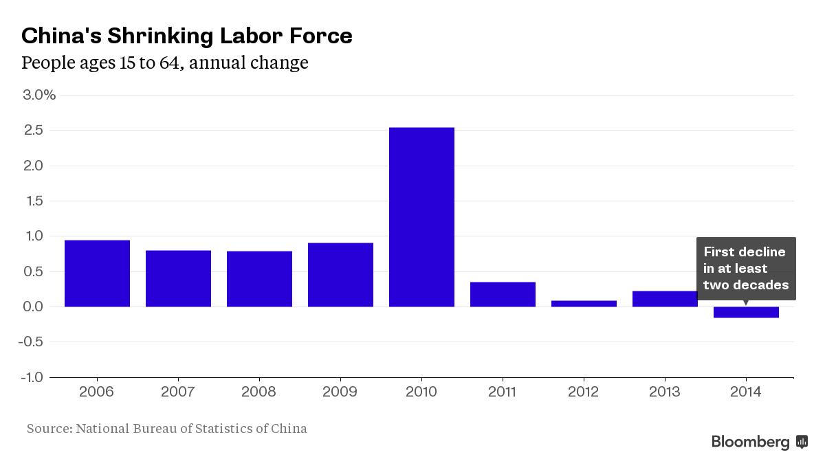 Сокращение трудоспособного населения в китае