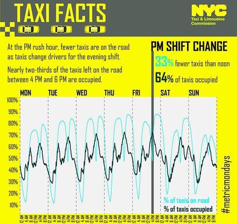 Source: NYC TLC 2013 taxi tripsheet data
