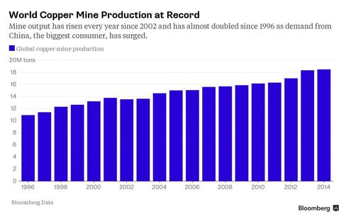 Miners are digging up more copper