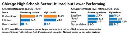 Graphic: Chicago High Schools Better Utilized, Lower Performing
