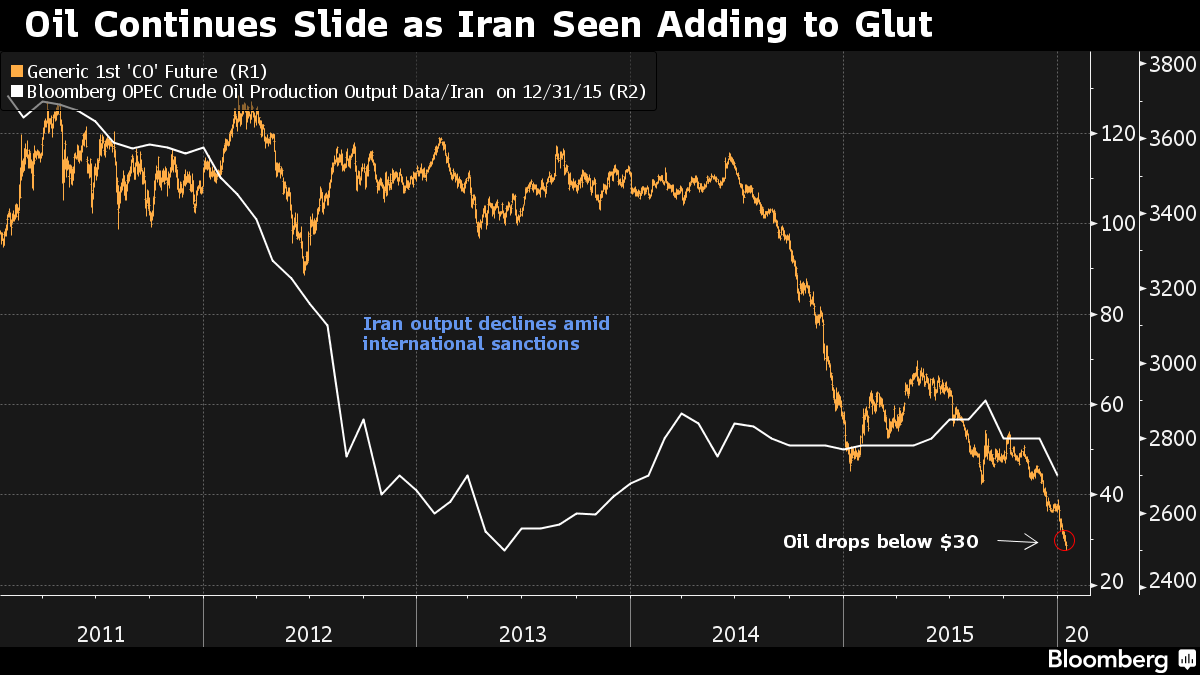 Oil prices fall further as Iran prepares to add to global glut