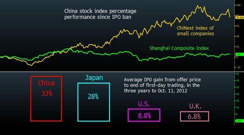 China IPO Flood Seen Bursting Small-Cap Bubble