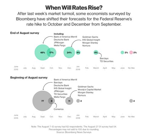 A comparison of economists' expectations for the first Fed rate hike since 2006, using late August and early August surveys.