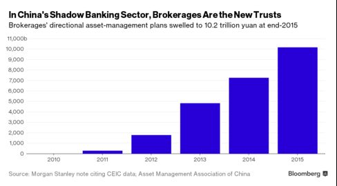 China S Shadow Banking Evolves To Dodge Crackdown