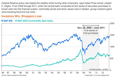 Investors Win, Shoppers Lose