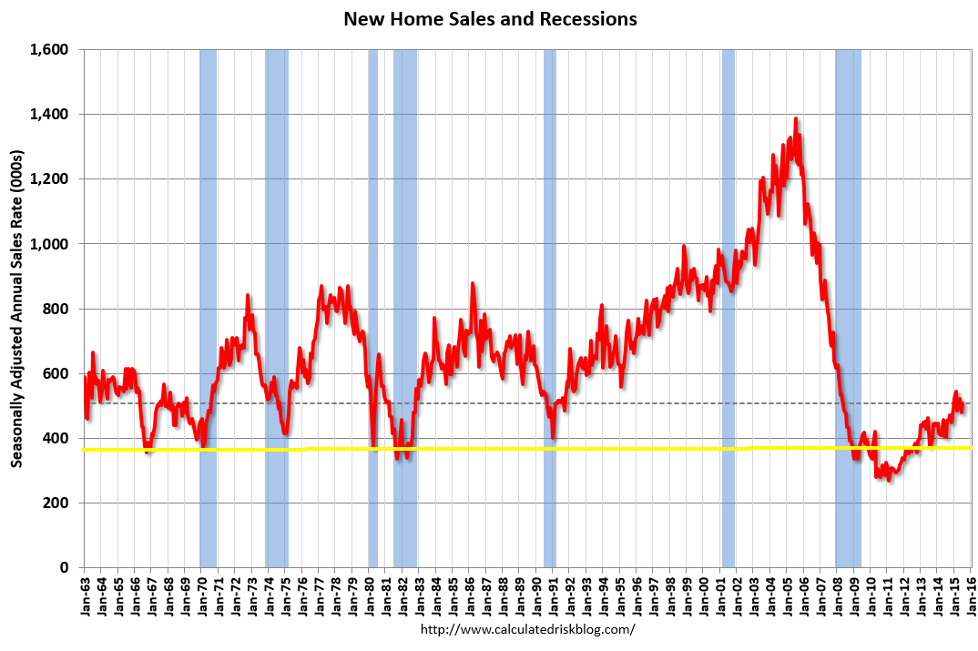 sales and recessions