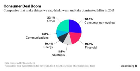 2015 Was Best-Ever Year for M&A; This Year Looks Good Too