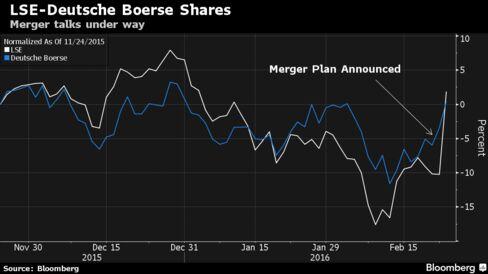 business dealmaking deutsche boerse spends billion spree