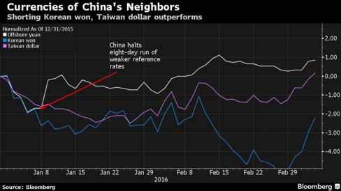 Bank of china forex