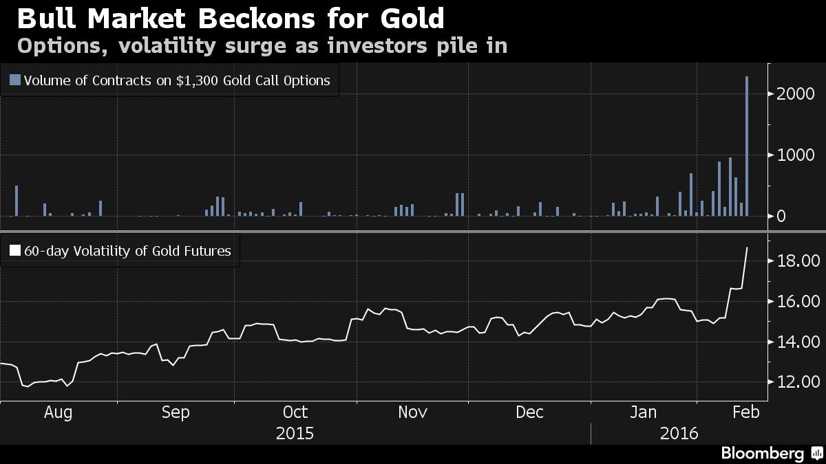 Gold Options Signal Resilient Rally in Bull-Market Bet: Chart