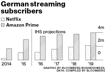 Amazon and Netflix Bet on Local TV to Win in Europe