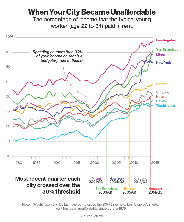 Percentage Of Income Paid For Rent By 22-34 Year Old Worker In Major Cities Over Time