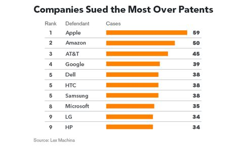 Companies Sued the Most Over Patents