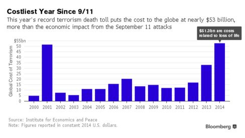 911 economy The economic impact of 9/11 by nick bloom major events like the terrorist attacks on new york of 11 economic policy research (siepr) conducts research on important economic policy issues facing the united states and other countries.