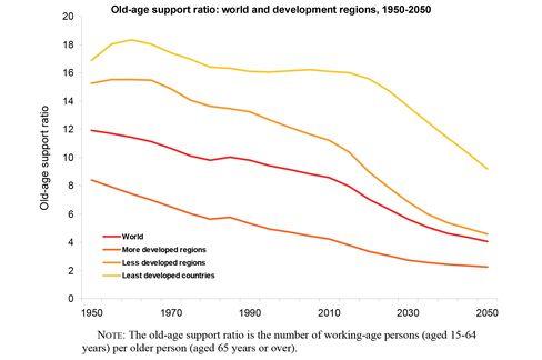 Source: UN World Population on Ageing 2013