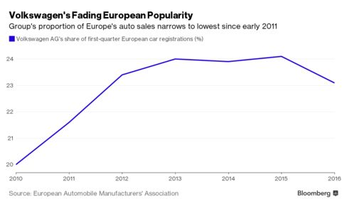 Volkswagen's European market share narrows