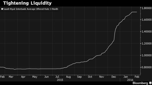 Interbank rates in Saudi Arabia have spiked amid a slow down in deposit growth and higher government borrowing