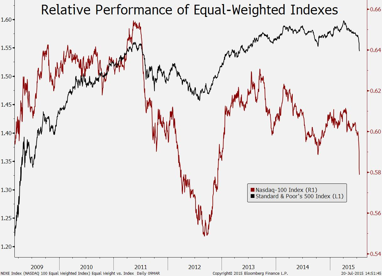 Equal-weighted index ratios