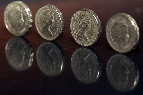 Pound Gains Third Day Versus Dollar as Mortgage Approvals Rise