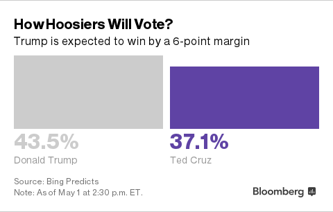 -1x-1 Who Will Win Indiana? Five Views Point to Trump, Clinton Victories