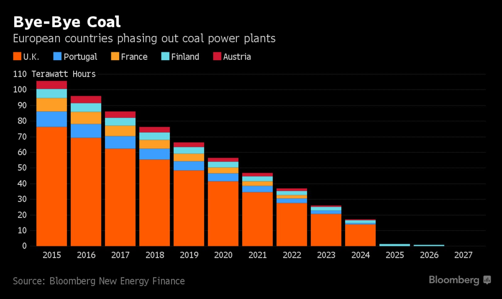 Europe's Coal Power Is Going up in Smoke — Fast
