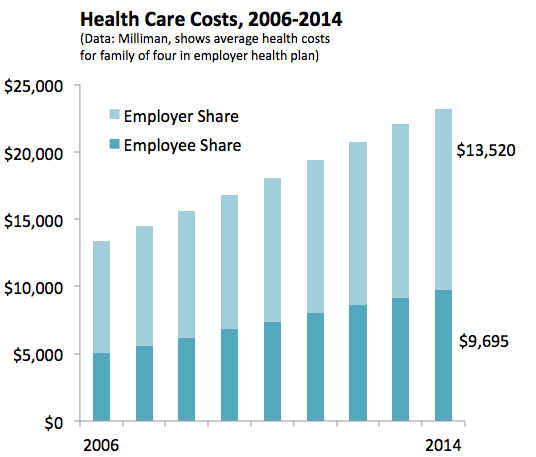 Health Care Costs 2014