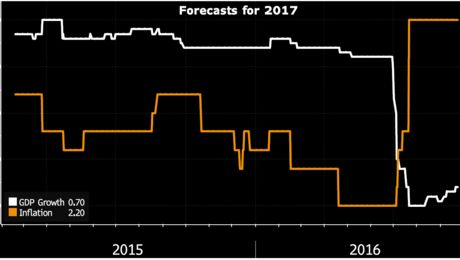 Forecasts for 2017