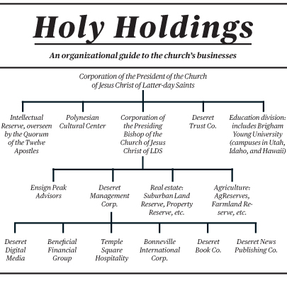 Investment holding company business plan