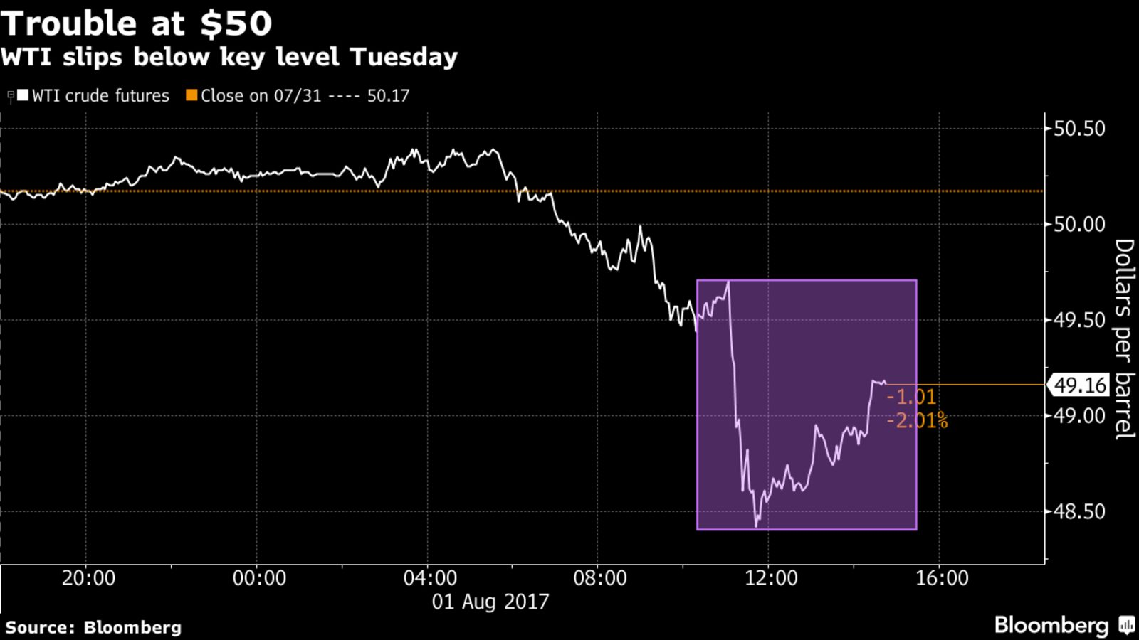 Oil Slides as Industry Is Said to Report Unexpected Crude Build